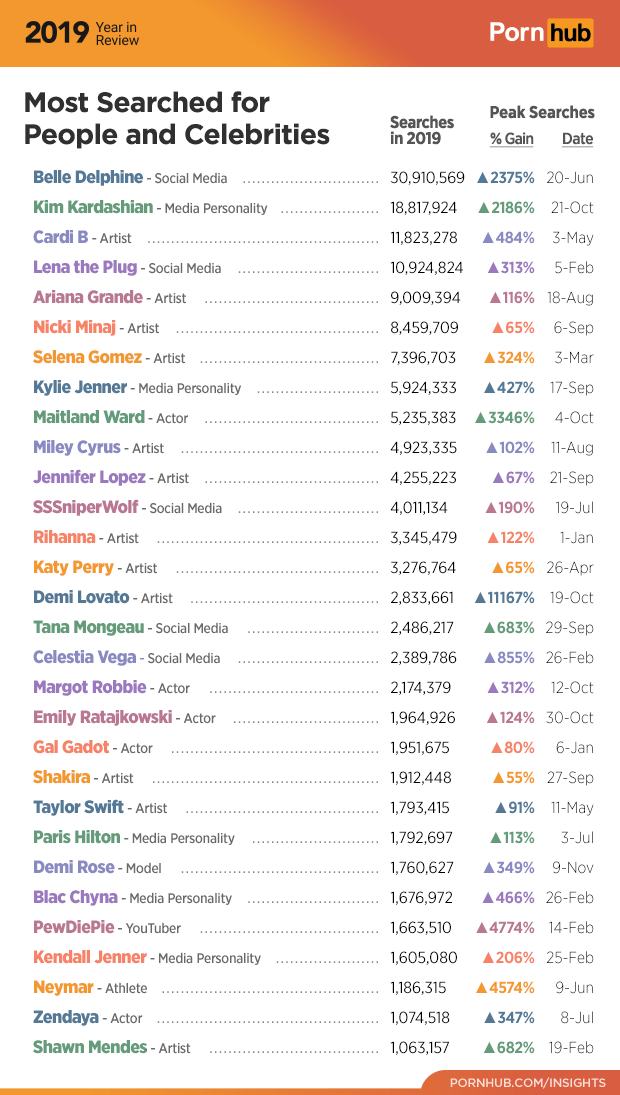 1581718143836-5-pornhub-insights-2019-year-review-celebrity-searches